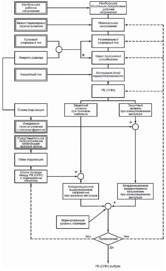 Рисунок 1 - Структурная схема выбора РВ (ОПН)