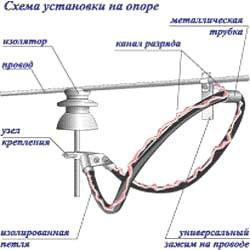 Схема установки разрядников РДИП-10 на опоре